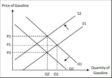 Essay on rising prices and its effects